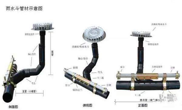 HDPE排水管在虹吸屋面排水系统中的应用